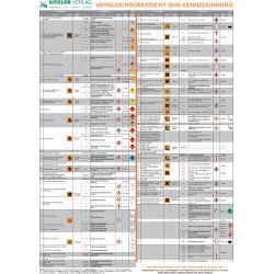 Poster Vergleichsübersicht GHS Kennzeichnung